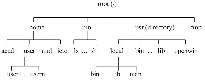 unix_file_structure